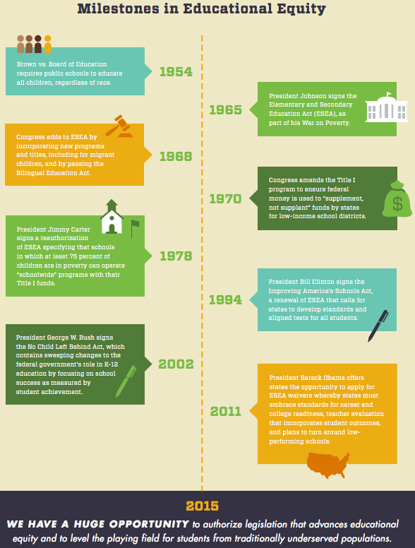 Milestones in educational equity
