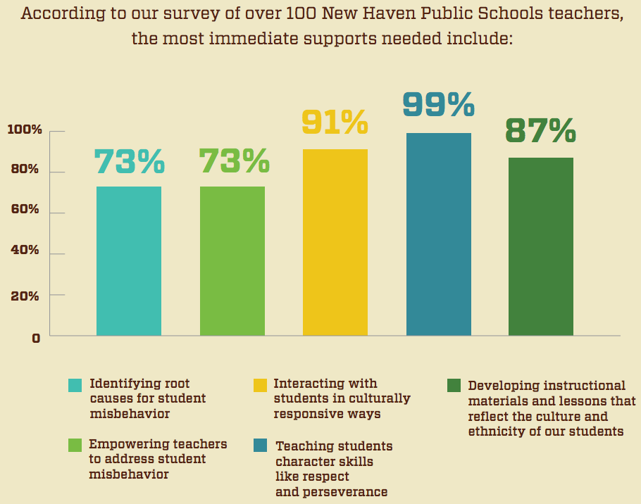 Most immediate school climate supports needed