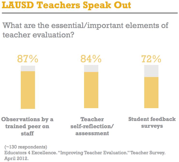LAUSD teachers on teacher evaluation