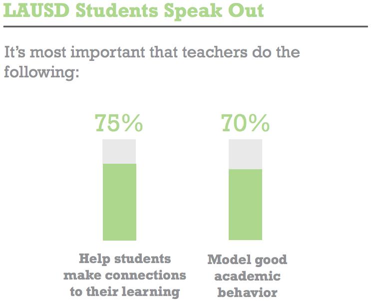 LAUSD students on teacher evaluation