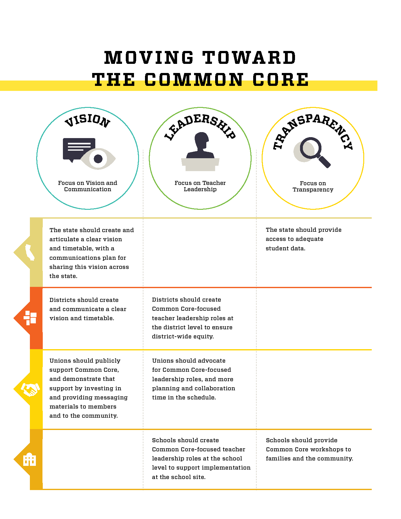 Moving toward the Common Core