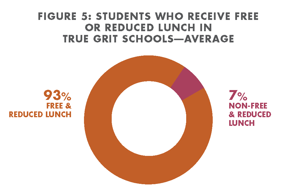 Free Reduced Lunch at True Grit Schools