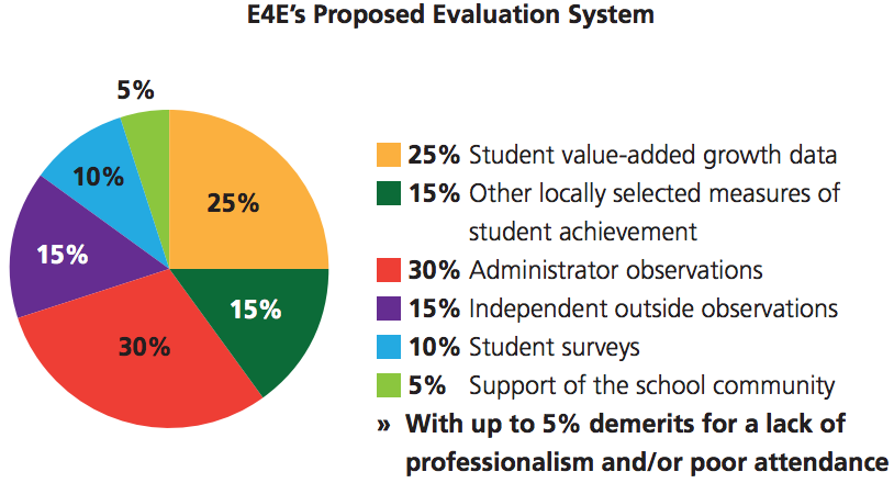 Proposed evaluation system
