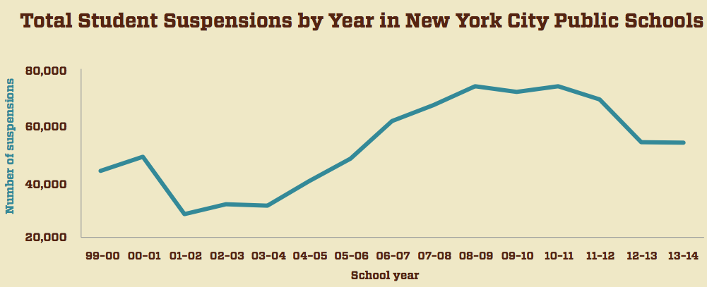Total student suspensions by year