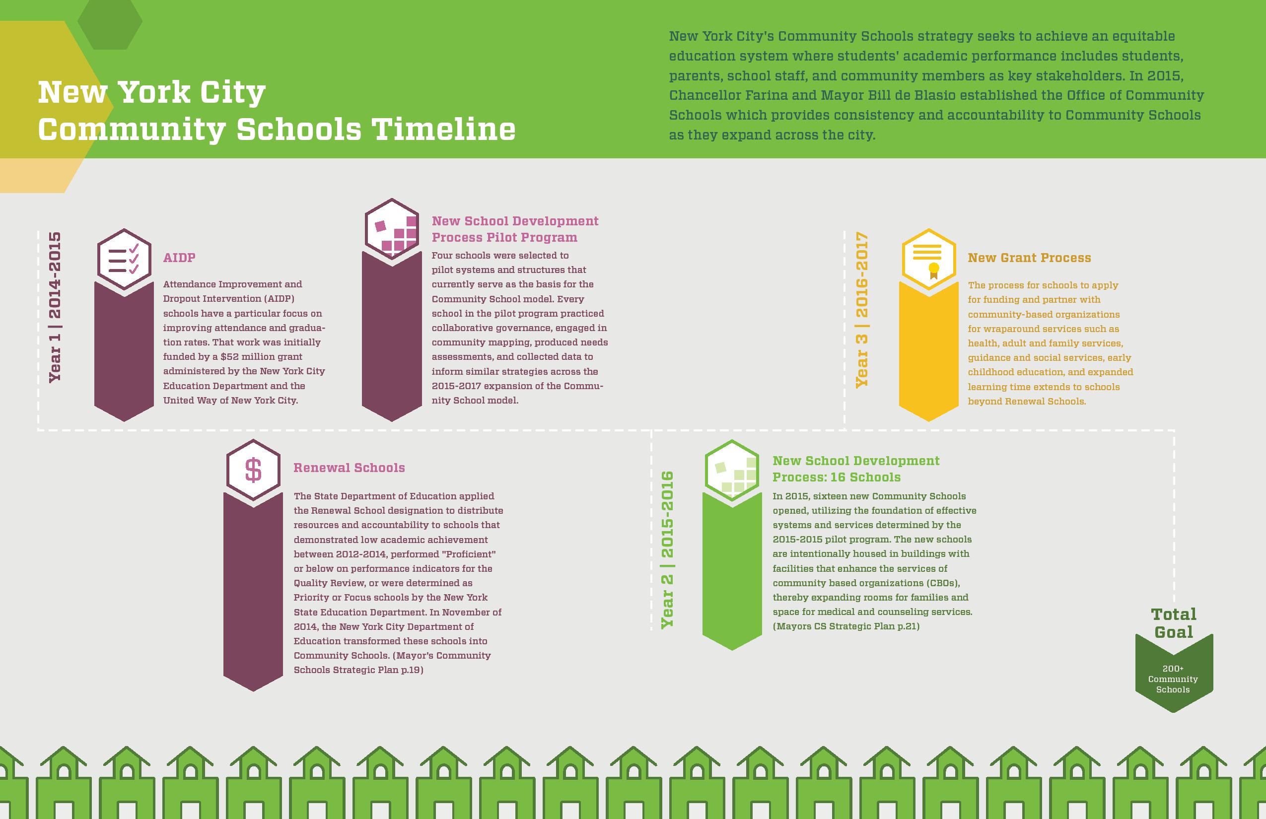 Community schools timeline