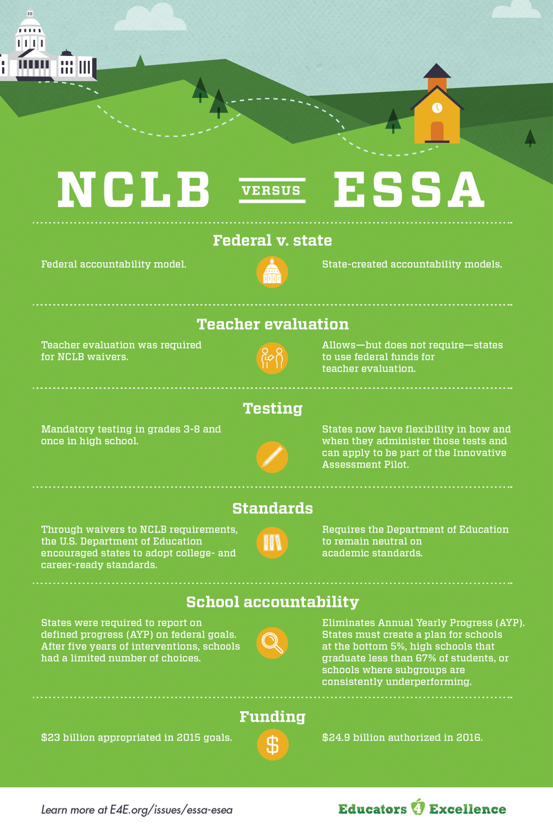 Differences between NCLB and ESEA